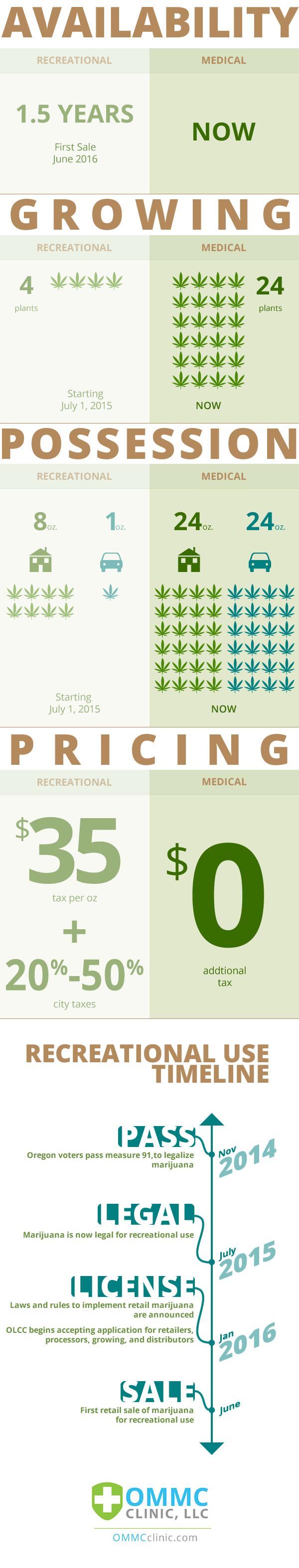 GreenWay-Oregon-Medical-Marijuana-Vs-Recreational-Marijuana-Info-Graphic